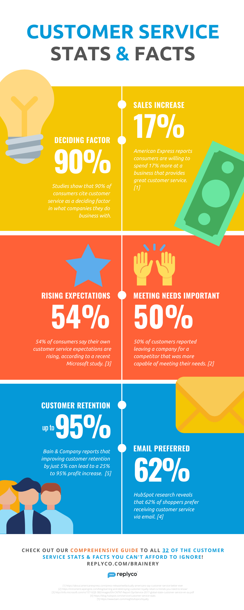 Customer Service Facts You Can't Ignore - Infographic from Replyco Helpdesk for eCommerce