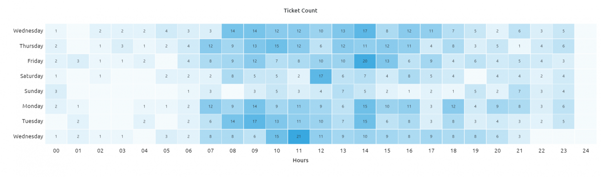 Replyco Ticket Count
