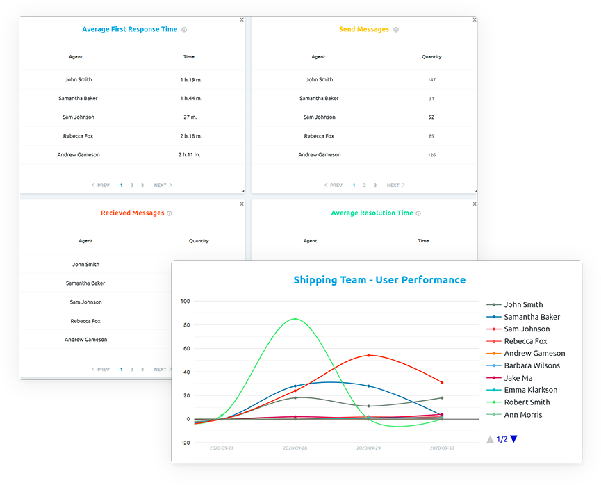 User Performance Reporting - Replyco Helpdesk for eCommerce
