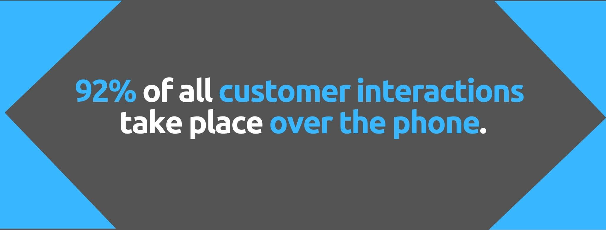 92% of all customer interactions take place over the phone - 91 Sales Stats You Can't Afford to Miss - Replyco Helpdesk Software for eCommerce