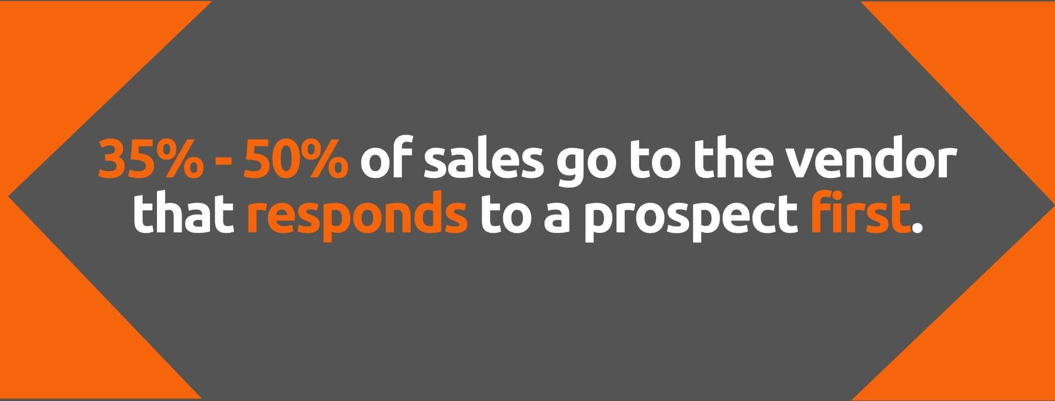 35% to 50% of sales go to the vendor who responds to a prospect first - 91 Sales Stats You Can't Afford to Miss - Replyco Helpdesk Software for eCommerce