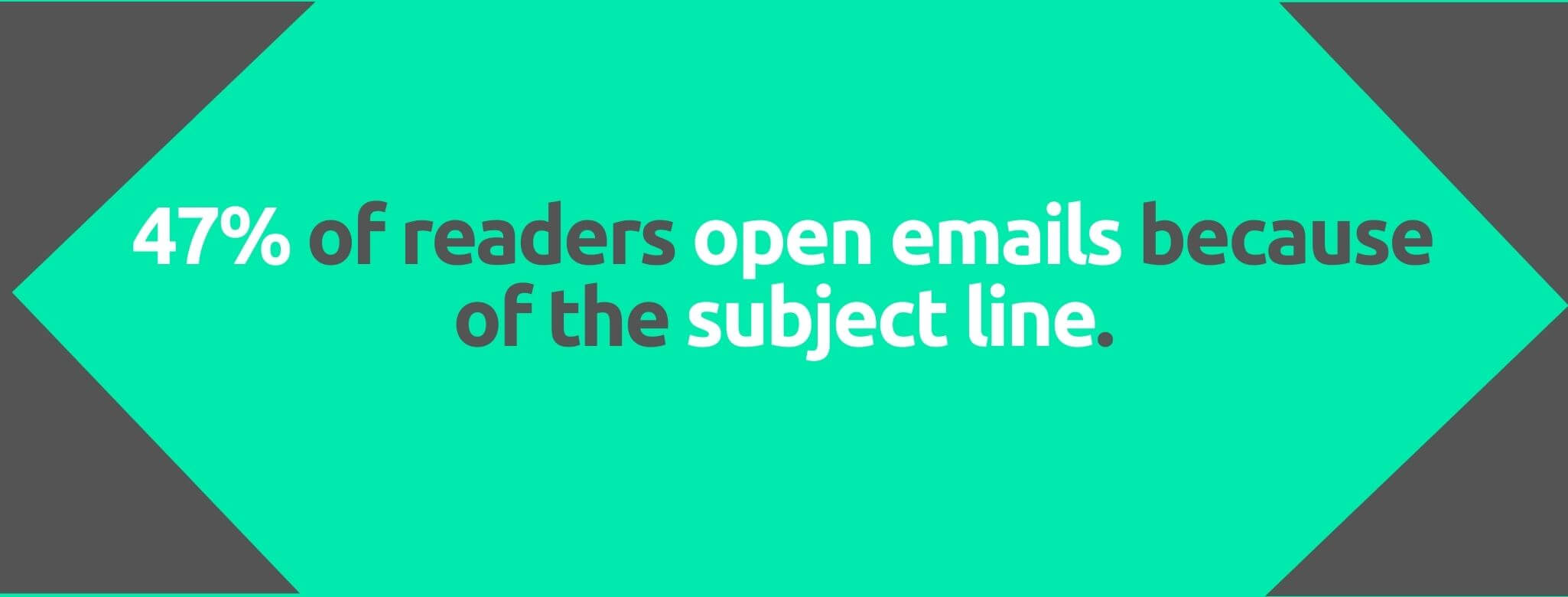 47% of readers open emails because of the subject line - 80+ Email Marketing Stats - Replyco Helpdesk Software for eCommerce
