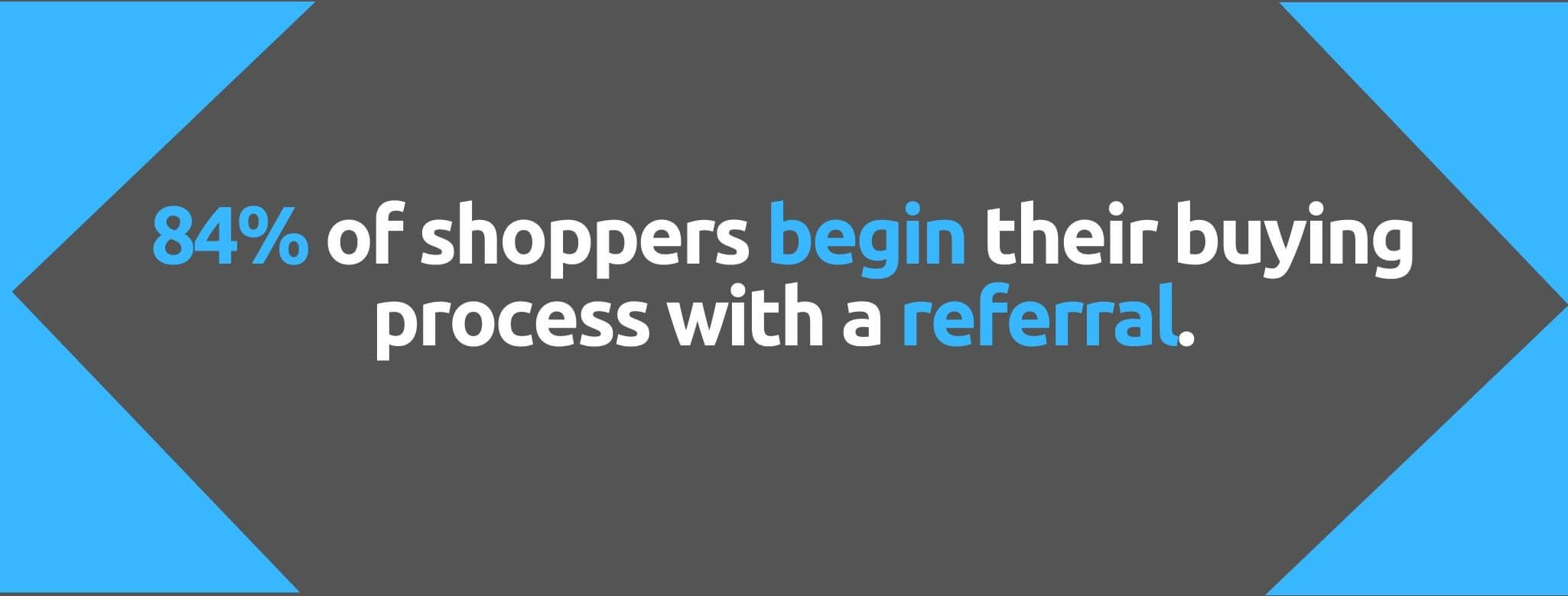 84% of shoppers begin their buying process with a referral - 91 Sales Stats You Can't Afford to Miss - Replyco Helpdesk Software for eCommerce