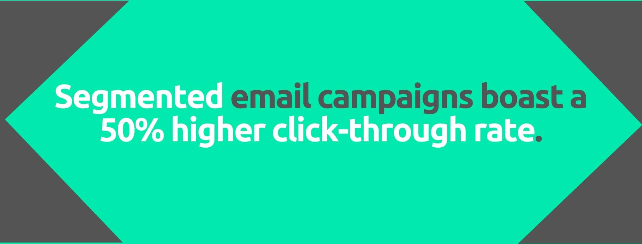 Segmented email campaigns boast a 50% higher click-through rate - 80+ Email Marketing Stats - Replyco Helpdesk Software for eCommerce