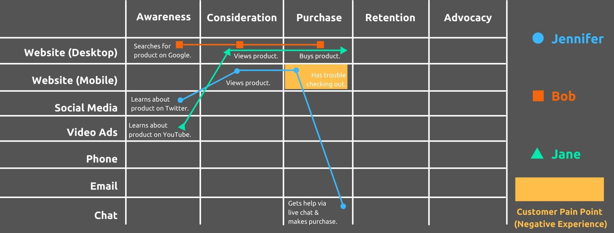 Identify Pain Points - How to Create a Customer Journey Map - Replyco Helpdesk Software for eCommerce