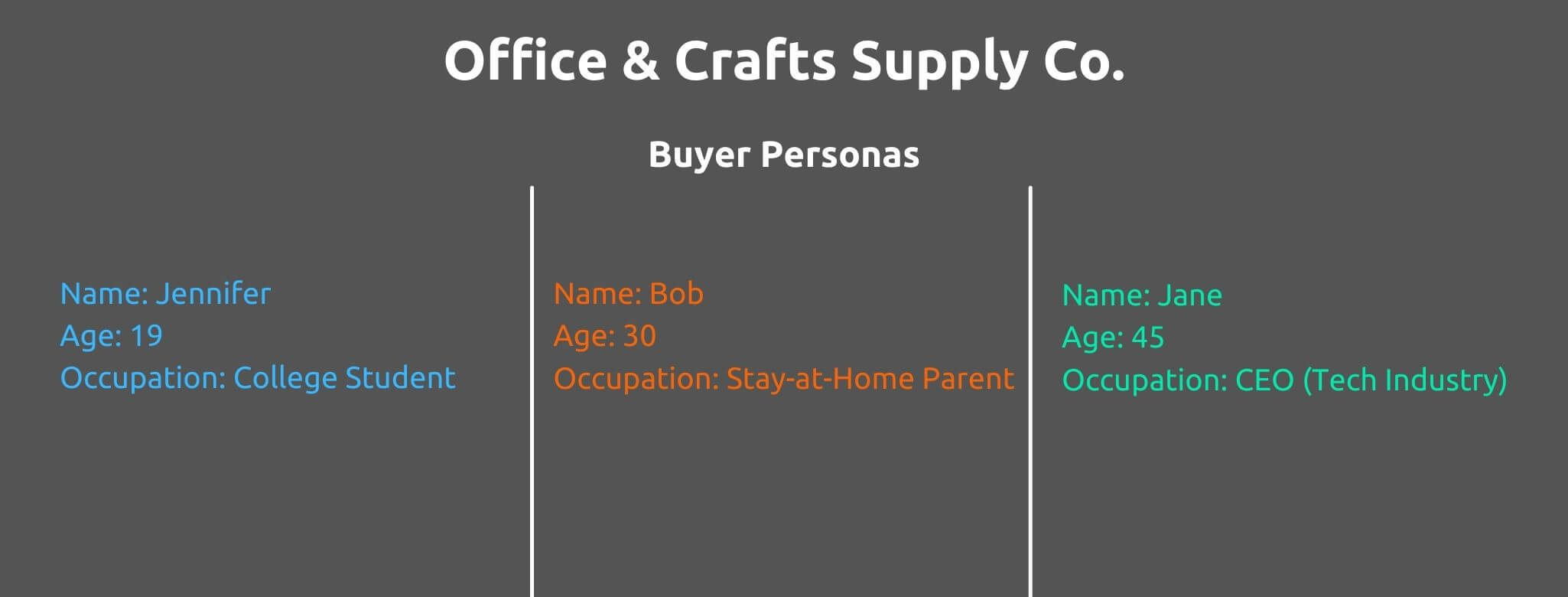 Create Buyer Personas - How to Create a Customer Journey Map - Replyco Helpdesk Software for eCommerce