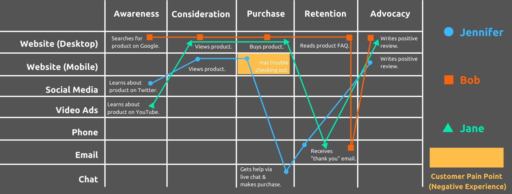 Complete Customer Journey Map - How to Create a Customer Journey Map - Replyco Helpdesk Software for eCommerce