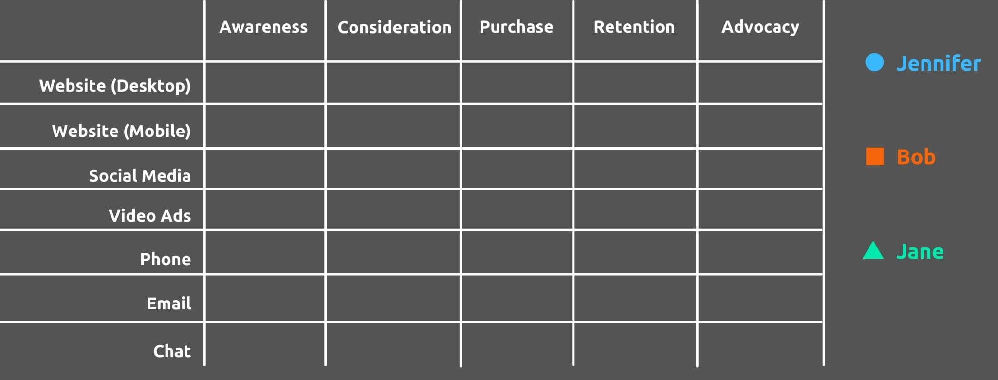 Define Purchase Journey Stages - How to Create a Customer Journey Map - Replyco Helpdesk Software for eCommerce