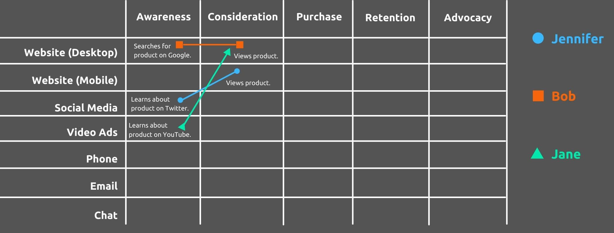 Mock Up Customer Thoughts and Actions - How to Create a Customer Journey Map - Replyco Helpdesk Software for eCommerce