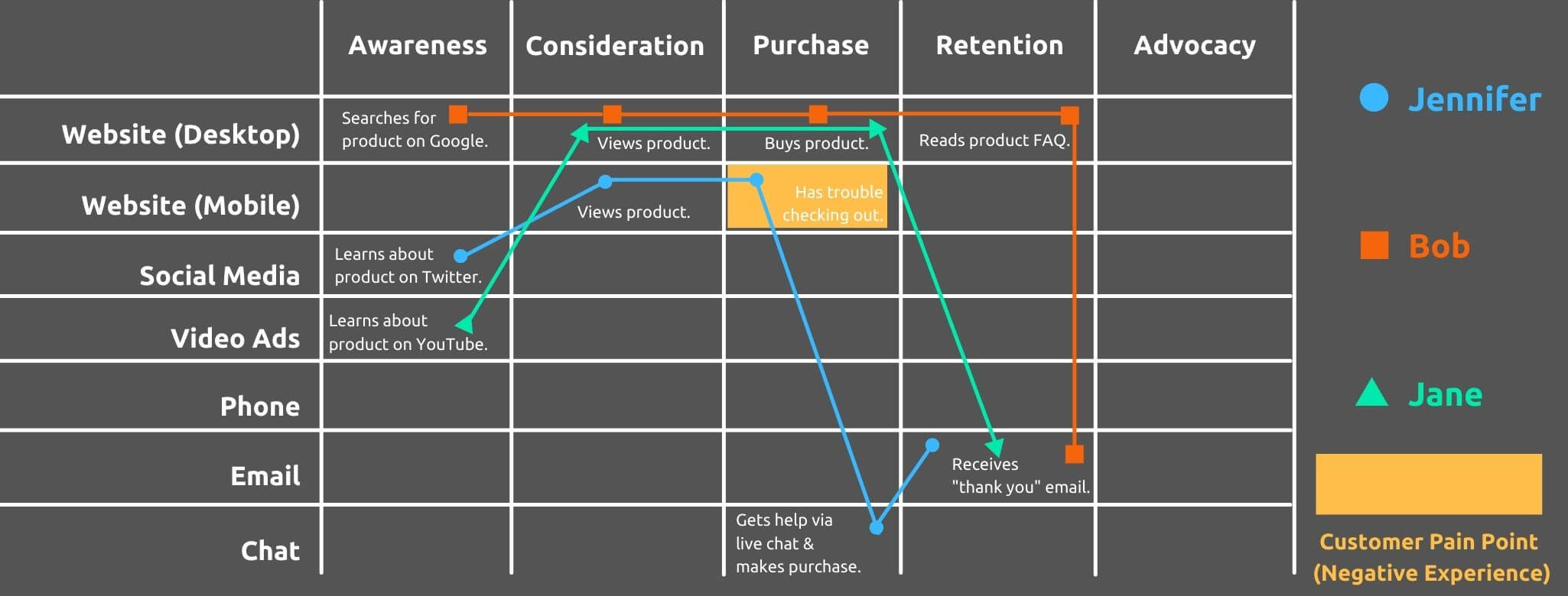 Encourage Customer Retention - How to Create a Customer Journey Map - Replyco Helpdesk Software for eCommerce