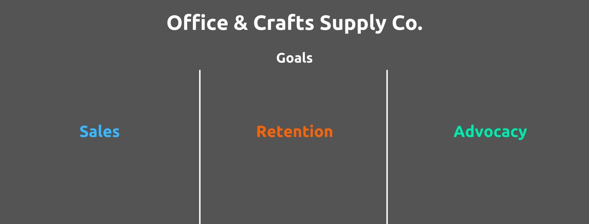 Set Goals - How to Create a Customer Journey Map - Replyco Helpdesk Software for eCommerce