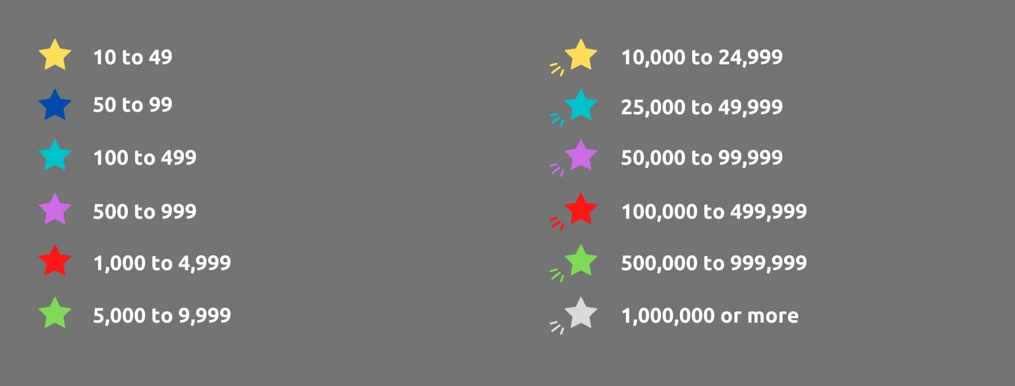 Star Colors Defined - What eBay Star Colors Mean + How to Improve Yours - Replyco Helpdesk Software for eCommerce