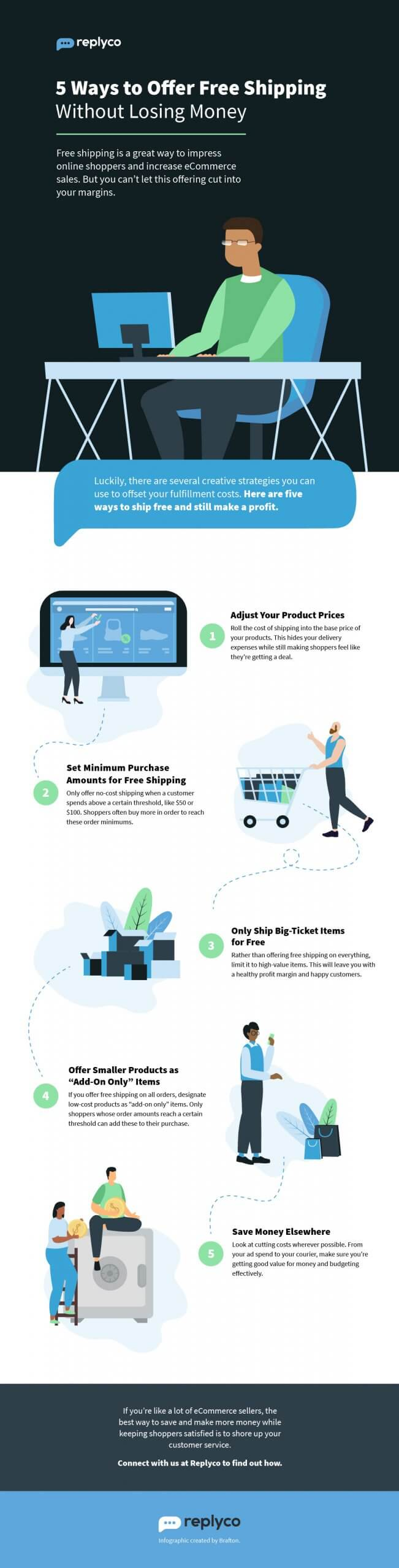 5 Ways to Offer Free Shipping Without Losing Money - Created by Brafton for Replyco Helpdesk Software for eCommerce